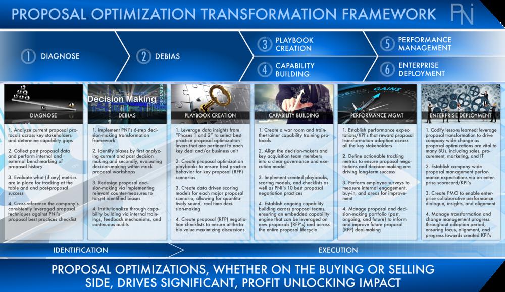 Proposal Optimization Transformations Pni Global Management