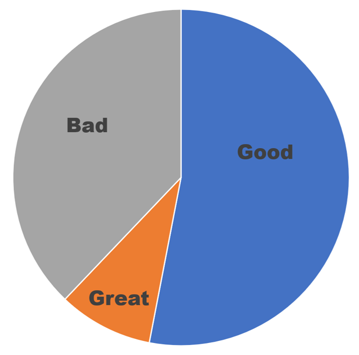 Great_good_bad_work