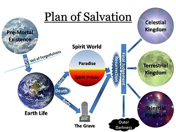 plan of salvation forgiveness