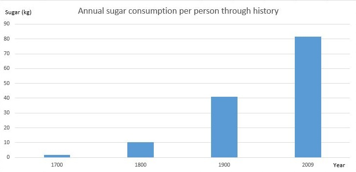 Sugar consumption on average by approximate year