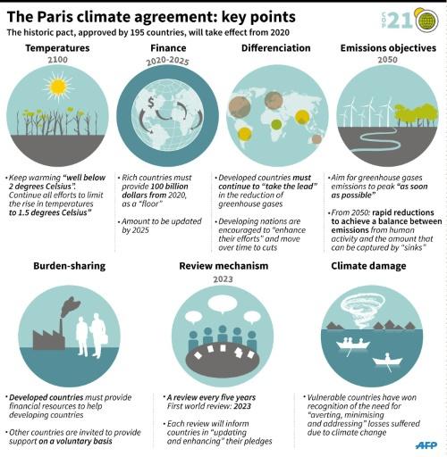 Source: COP21, AFP