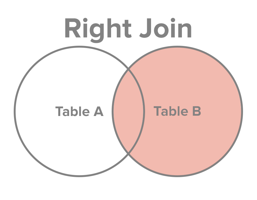 Select all records from Table B, along with records from Table A for which the join condition is met (if at all).