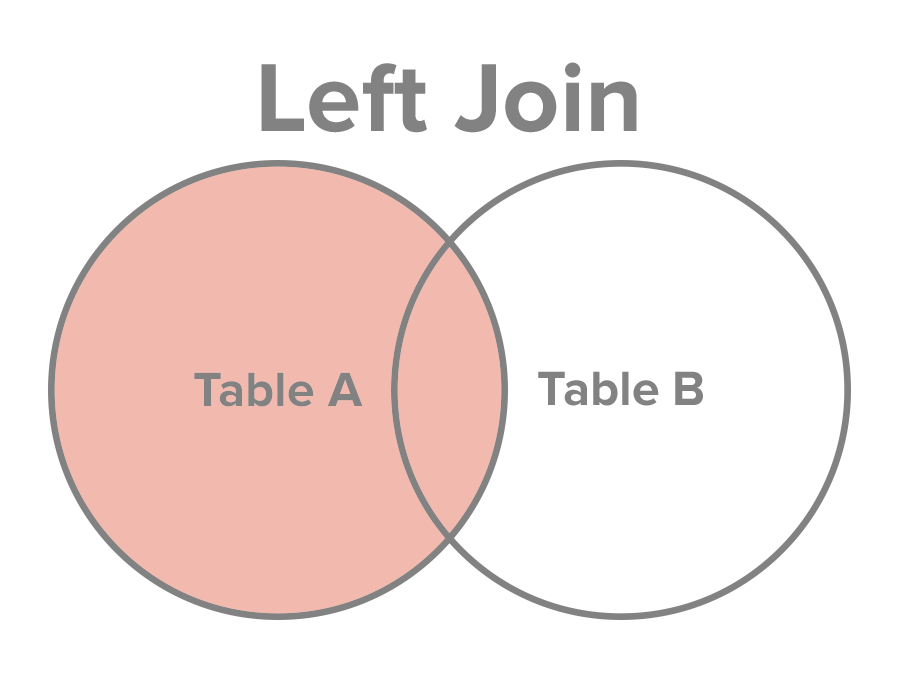 Select all records from Table A, along with records from Table B for which the join condition is met (if at all).
