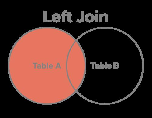 left-join