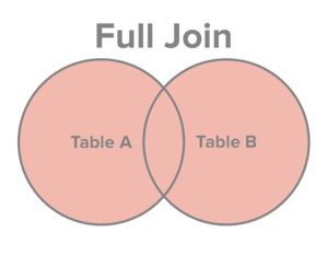 Select all records from Table A and Table B, regardless of whether the join condition is met or not.