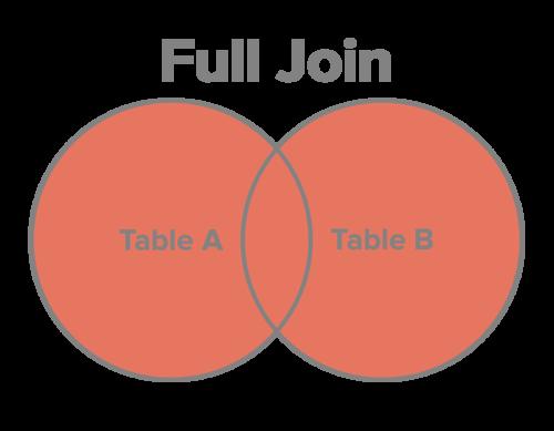 full-join