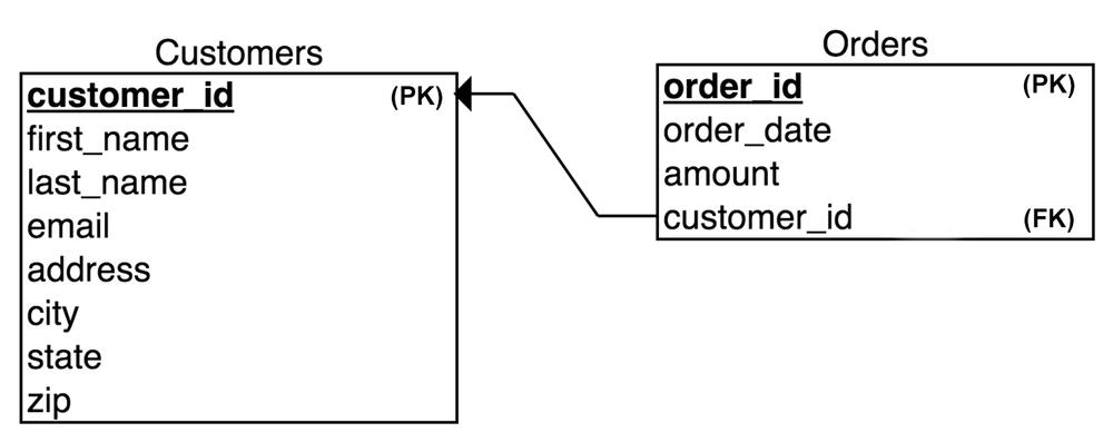 SQL Joins Explained