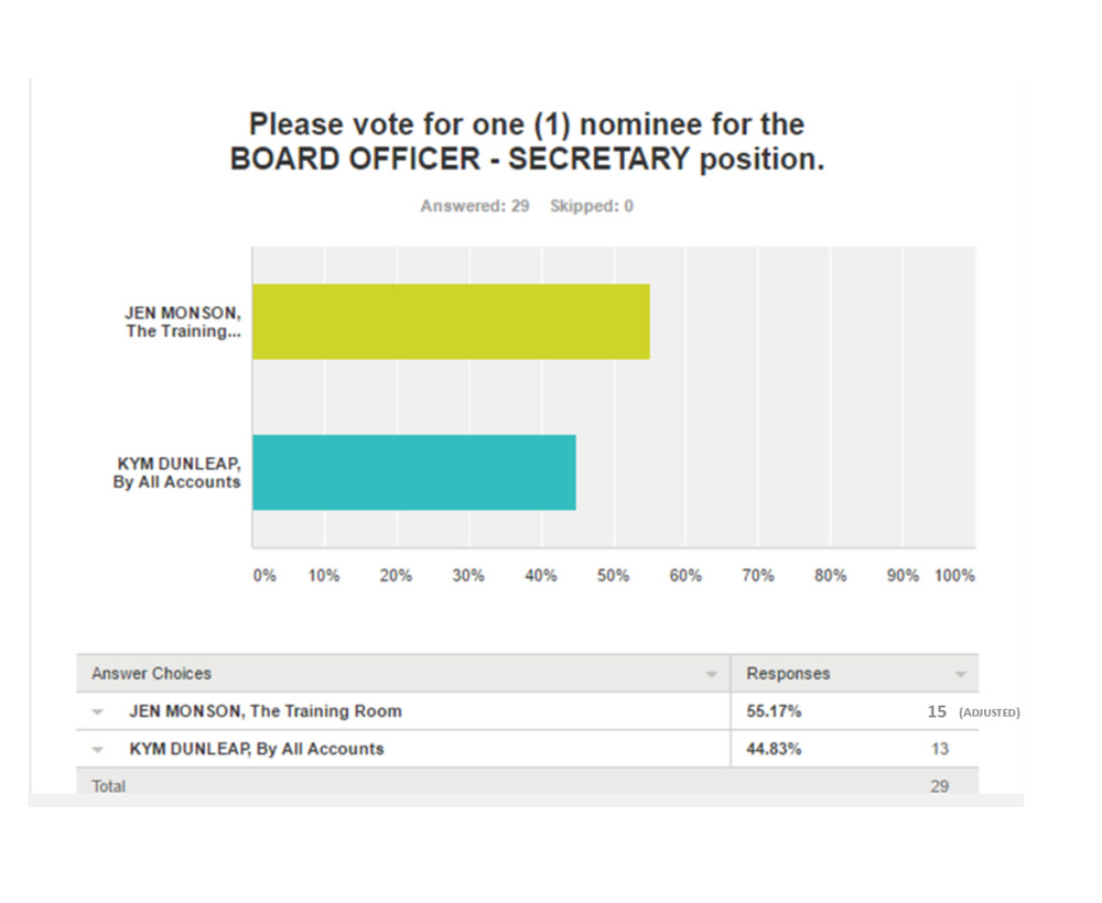 2017 BOD_Secretary Position Results_Graph.png