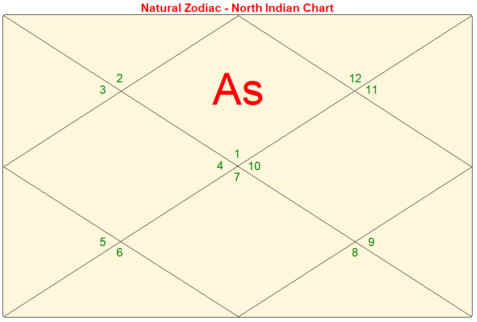 N Indian Chart.PNG
