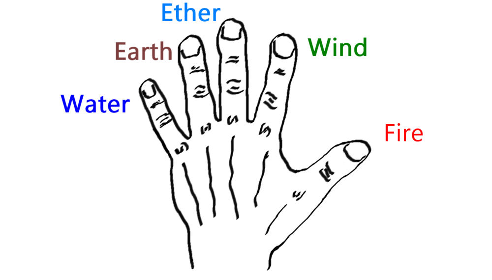 Location of Five Tattvas (elements) on the Hand