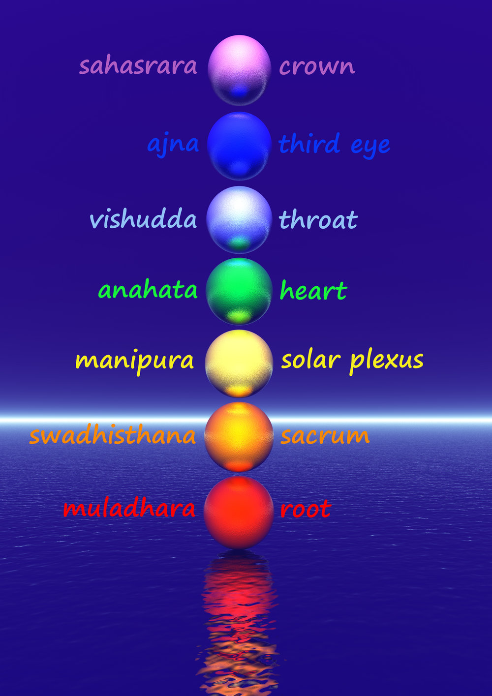 The five koshas (energy bodies) roughly correspond to the chakra levels.