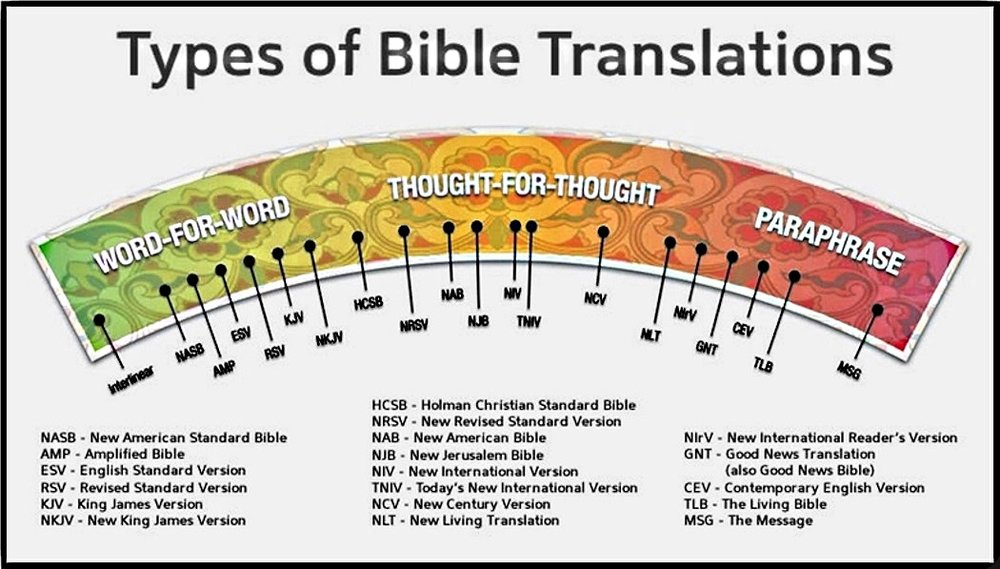 This handy chart shows an excellent comparison of the different translations. ( SOURCE )