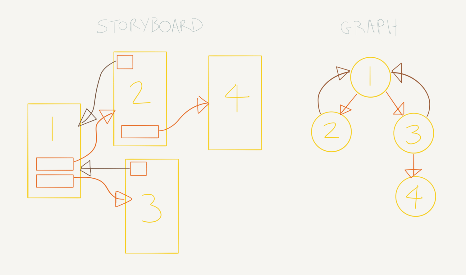 Creating a graph data structure with support for polymorphism in