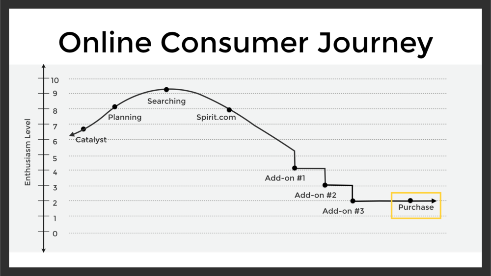 How the Online Customer Journey Actually Goes...