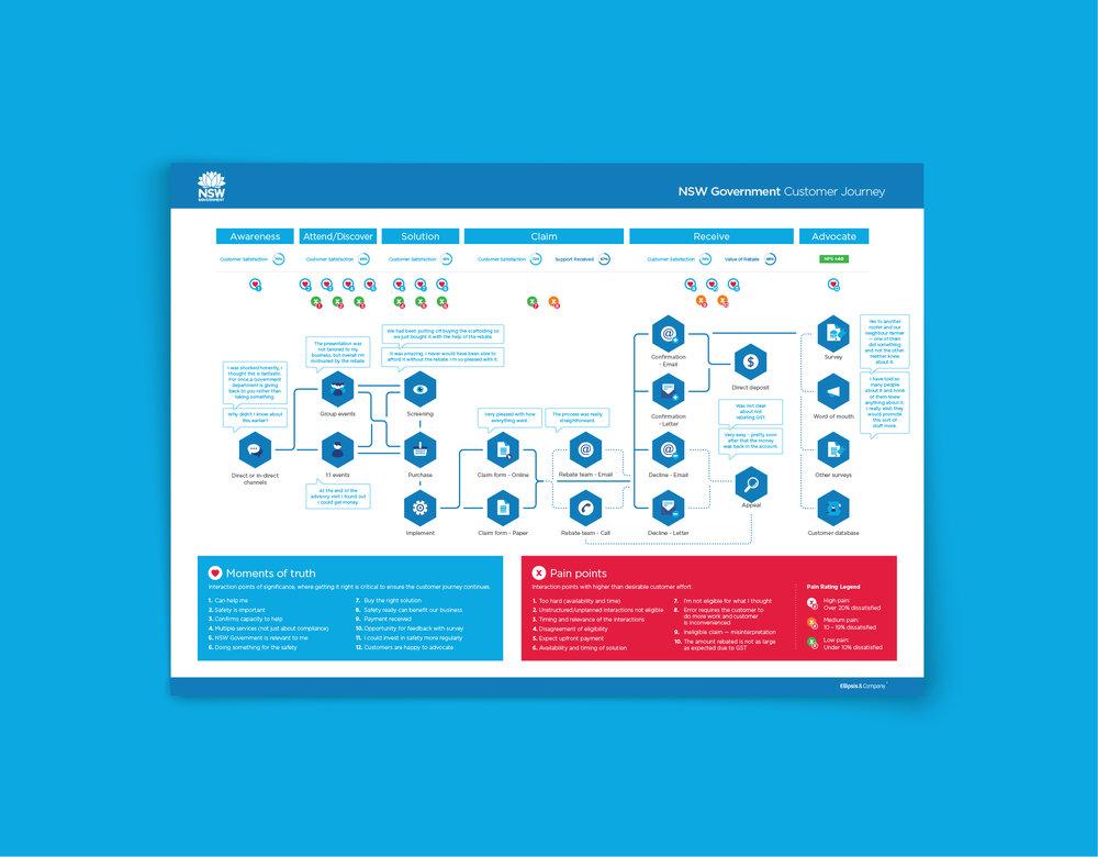 Ellipsis Infographic Design