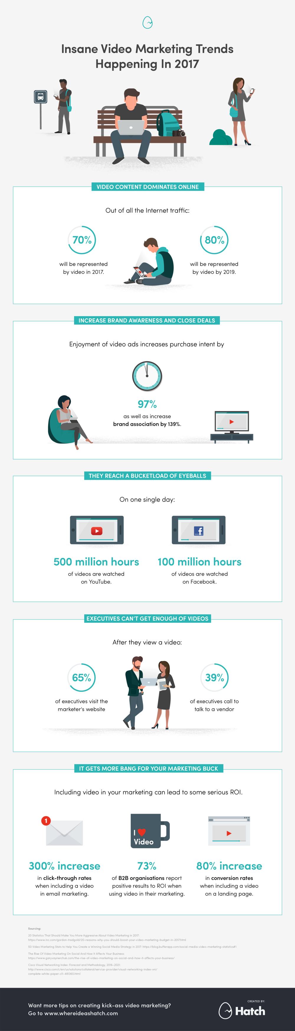 Insane Video Marketing Trends Happening in 2017