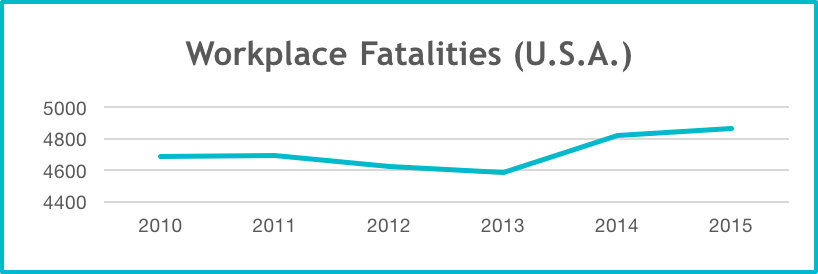 Workplace Fatalities in the US 2010-2015