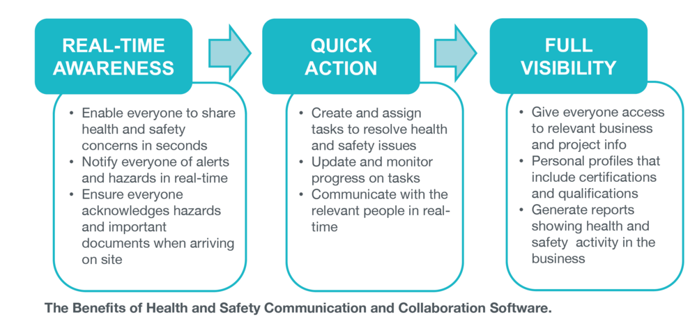 The benefits of health and safety communication software