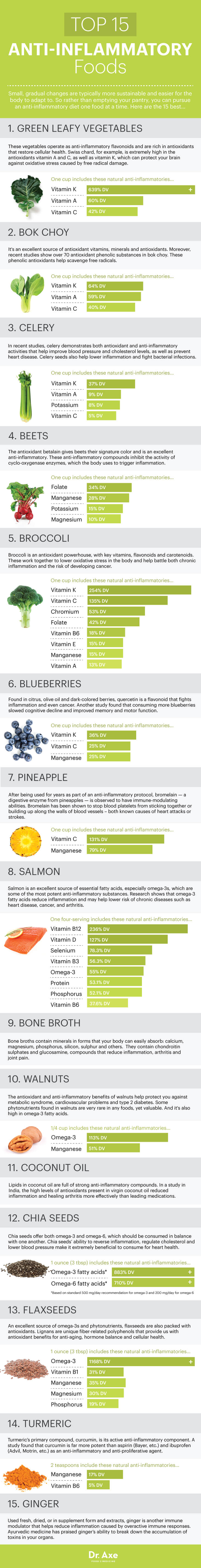15 Anti-Inflammatory Foods - Dr Axe