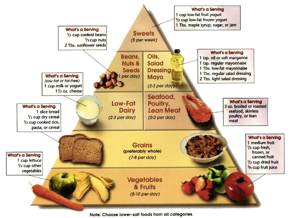 A DASH Diet Food Pyramid.  The diet emphasizes fruits, veggies, and healthy grains.