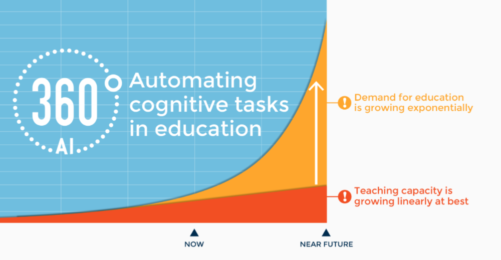 chart-education-exponifying.png
