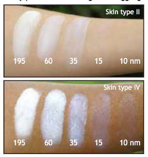 The effect of different sized particles of Titanium Dioxide on the skin, you can see how lighter the smaller size looks on the skin! Image Source: http://www.koboproductsinc.com/