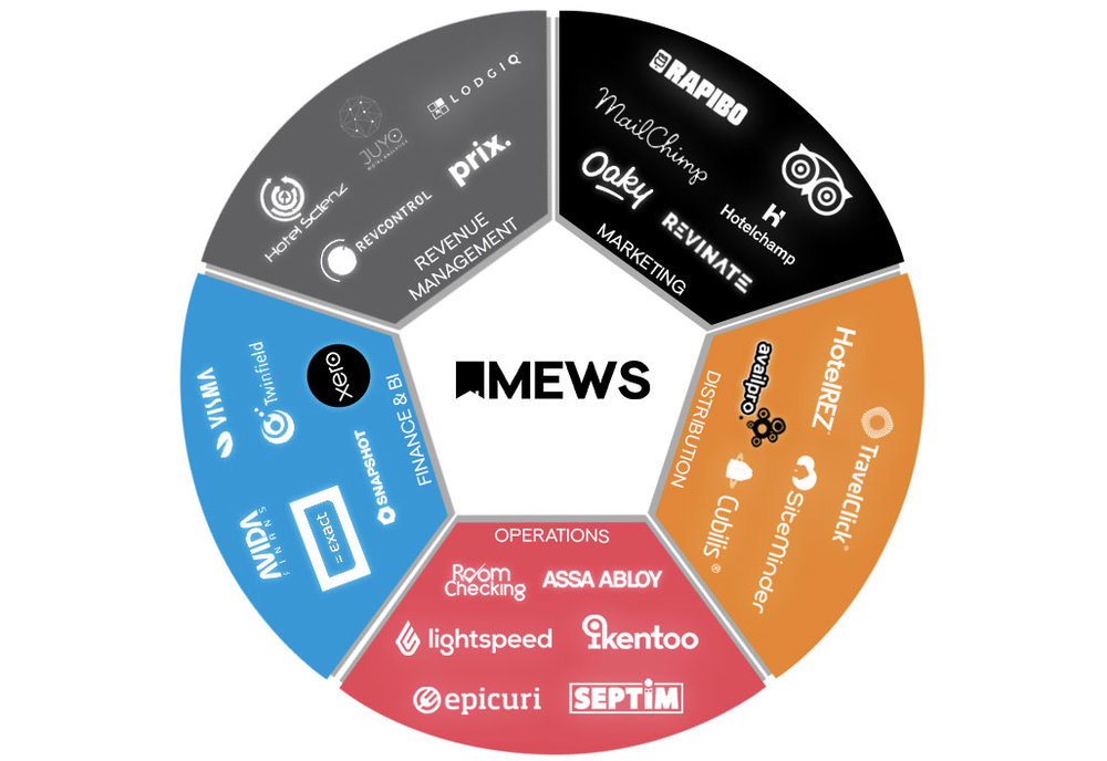An ecosystem of disruptive solutions exists to plug into your hotel via Mews