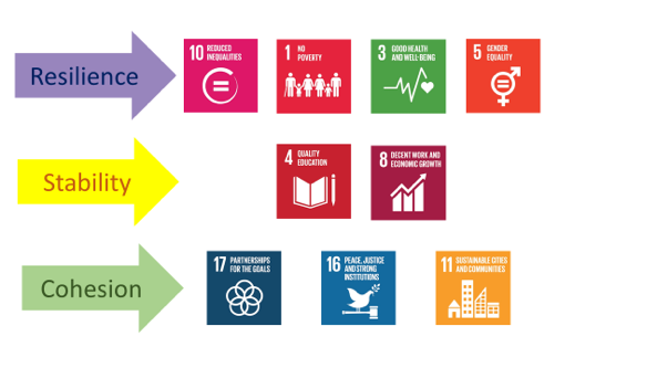 SDGs relating to ACN's model
