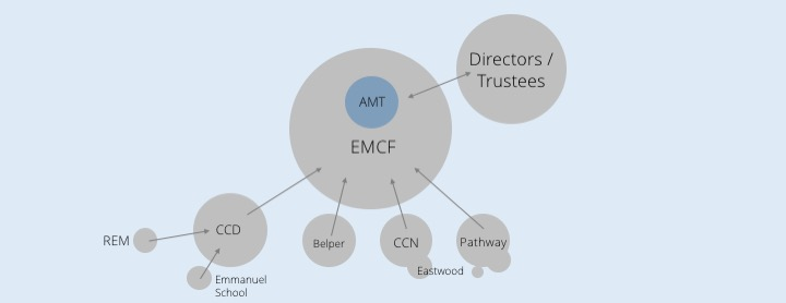 EMCF structure