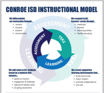 Conroe 教育学区の指導モデル