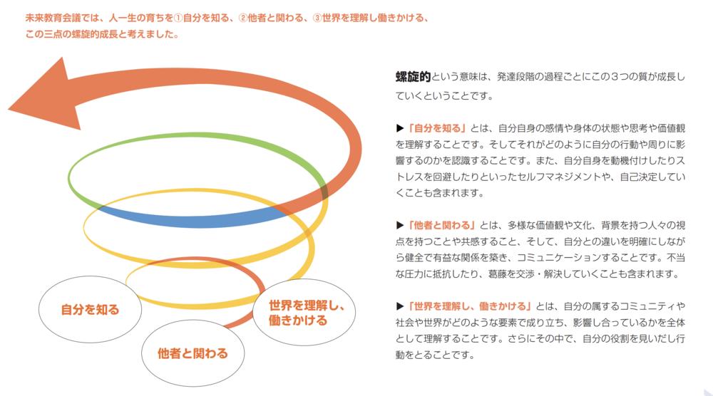 未来教育会議「人一生の育ちレポート」 p15より抜粋