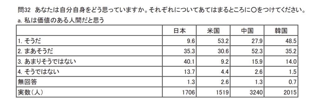 国立青少年教育振興機構、2018年3月30日発行調査「高校生の心と体の健康に関する意識調査報告書」より http://www.niye.go.jp/kanri/upload/editor/126/File/gaiyou.pdf