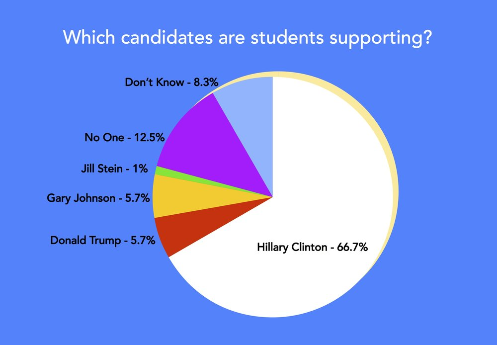 Luke Landis/Riverdale Review  Chart representing who students support in the Presidential Election.
