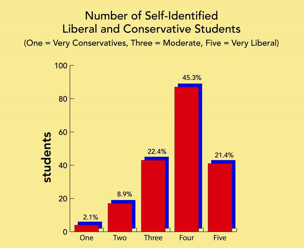 Luke Landis/Riverdale review  Chart showing the number of students who identify as conservative or liberal.