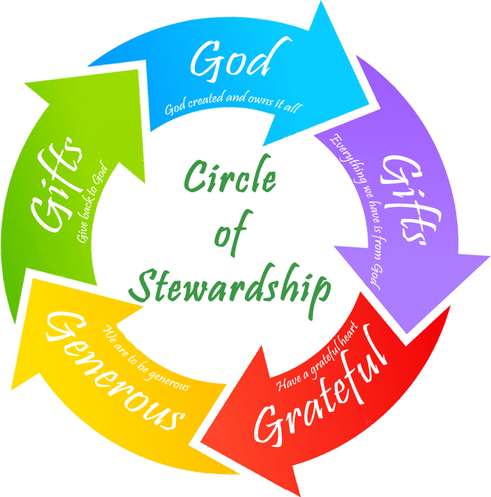 Cicle of Stewardship Logo Complete.png