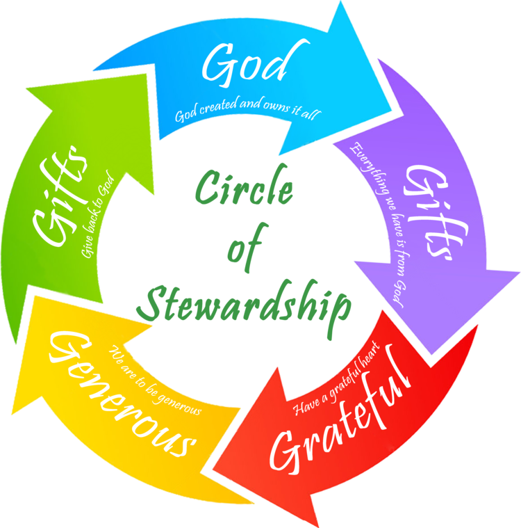 Cicle+of+Stewardship+Logo+Complete.png