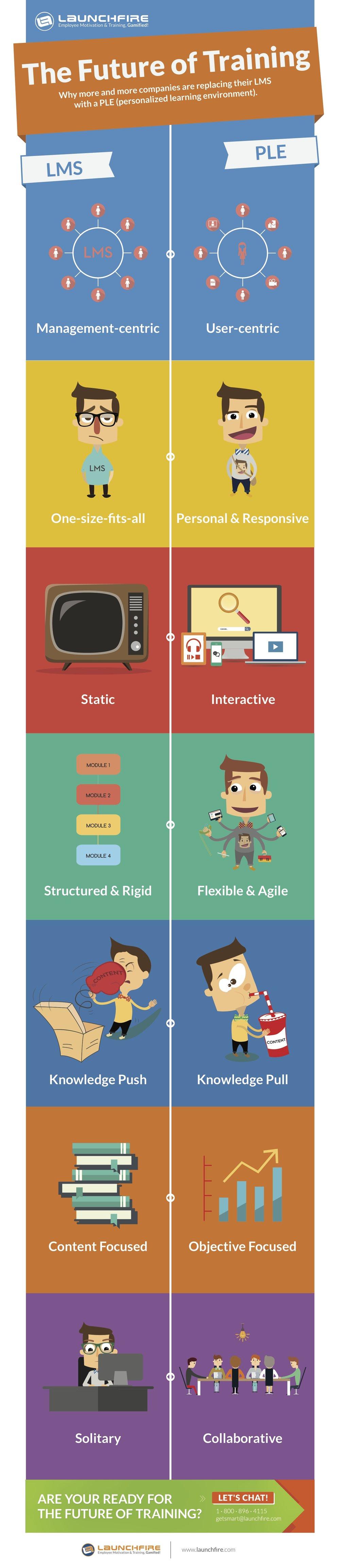 LMS vs PLE Infographic.jpg