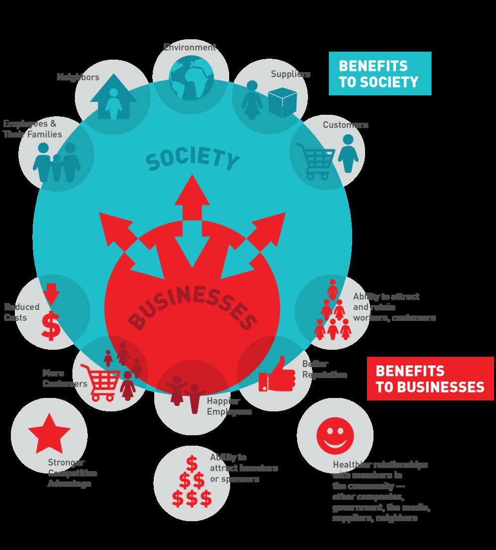 Social Profitability Infographic