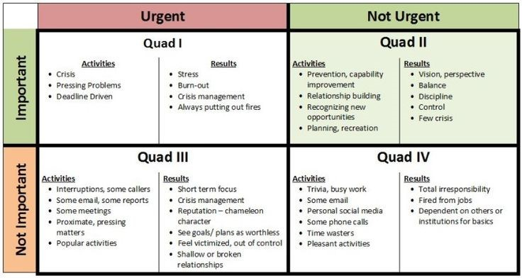 important vs  urgent  stephen covey at school  u2014 thriving schools