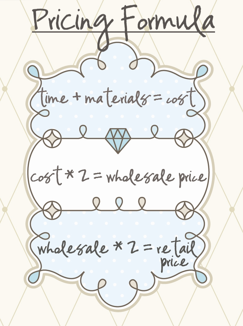 Pricing equations graphic from  Tolmema .