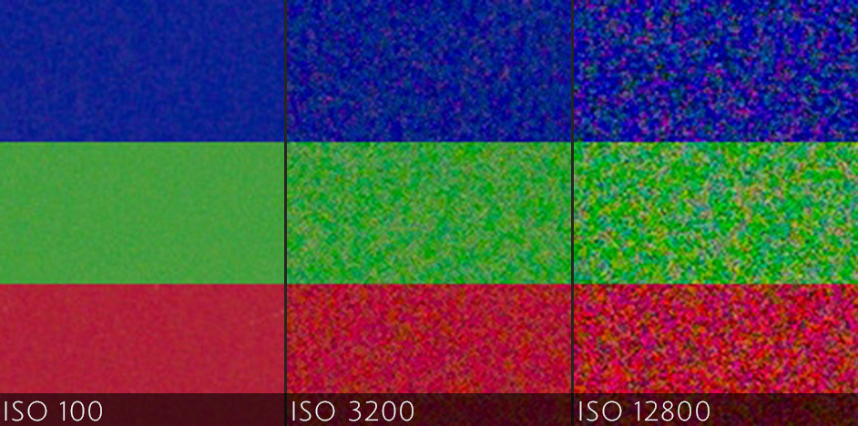 See how each jump in ISO introduces more noise to the image?