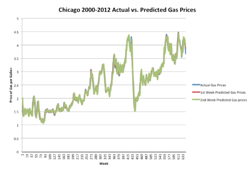 A demonstration of the close relationship between the fitted model and the actual gas prices.