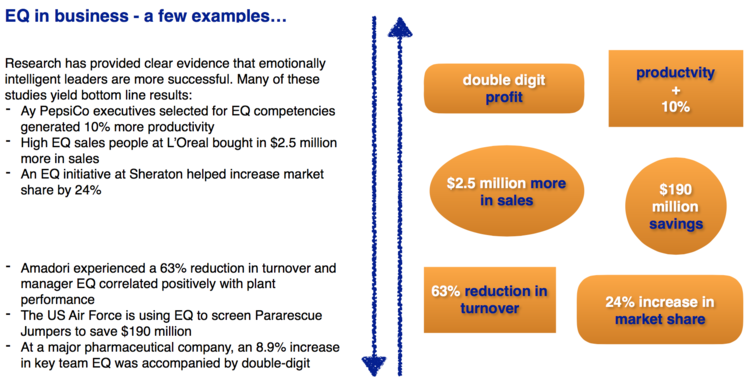 Emotional Intelligence In Business Performance Hq