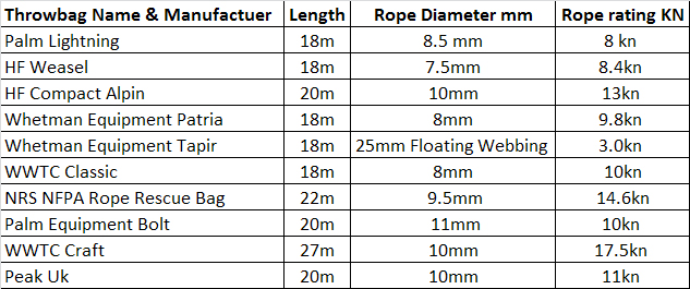 Summary table of the bags tested