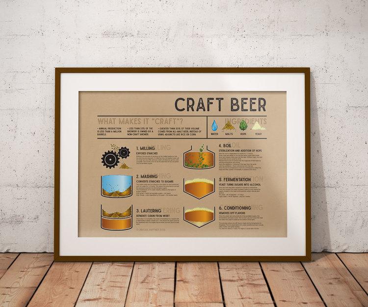 Craft Beer Infographic Abigail Haffner Graphic Design