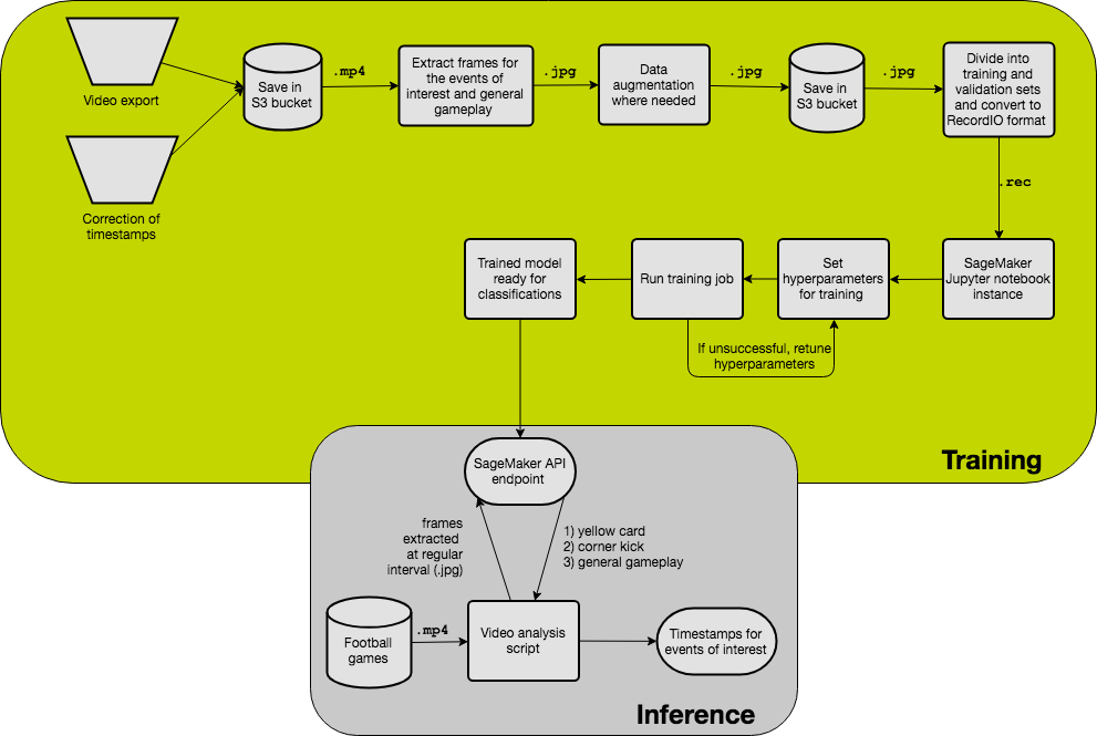 This diagram shows an overview of how the training was set up (green area) and how the trained model is then used for inference (grey area) through API calls to a SageMaker endpoint