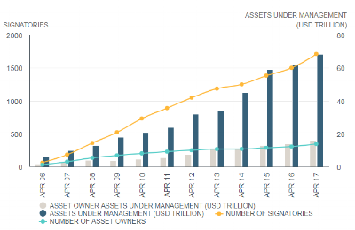 The United Nations Principles for Responsible Investing (PRI) has attracted support from more than 1,800 signatories representing over USD $68 trillion in AUM as of April 2017 ($21 trillion in ESG strategy).