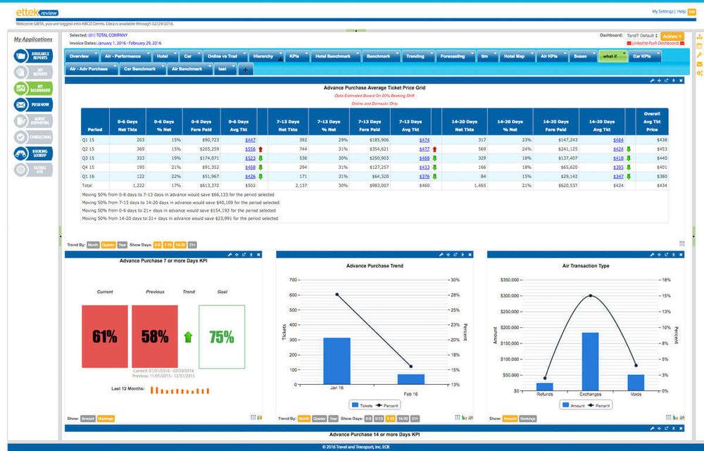 Dash Portal : évolution des prix d'achat