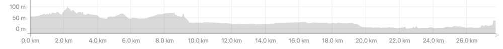 Distance: 27.8km, ascent 267m