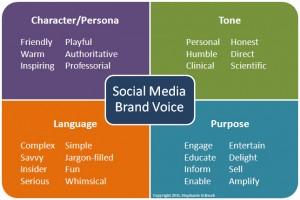 social-media_brand_voice-300x200